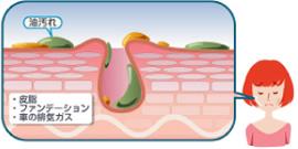 クレンジング・洗顔 〜ザラザラ肌対策〜
